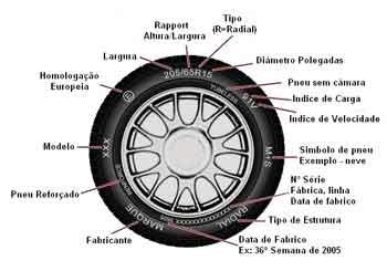pneu detalhado