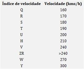 Indice de velocidade